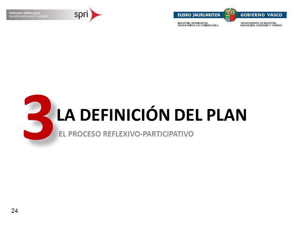 3 LA DEFINICIÓN DEL PLAN EL PROCESO REFLEXIVO-PARTICIPATIVO