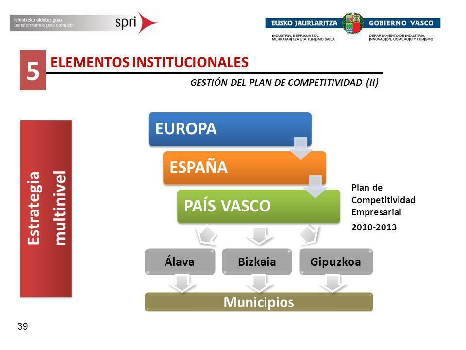 5 Estrategia multinivel ELEMENTOS INSTITUCIONALES Municipios Álava