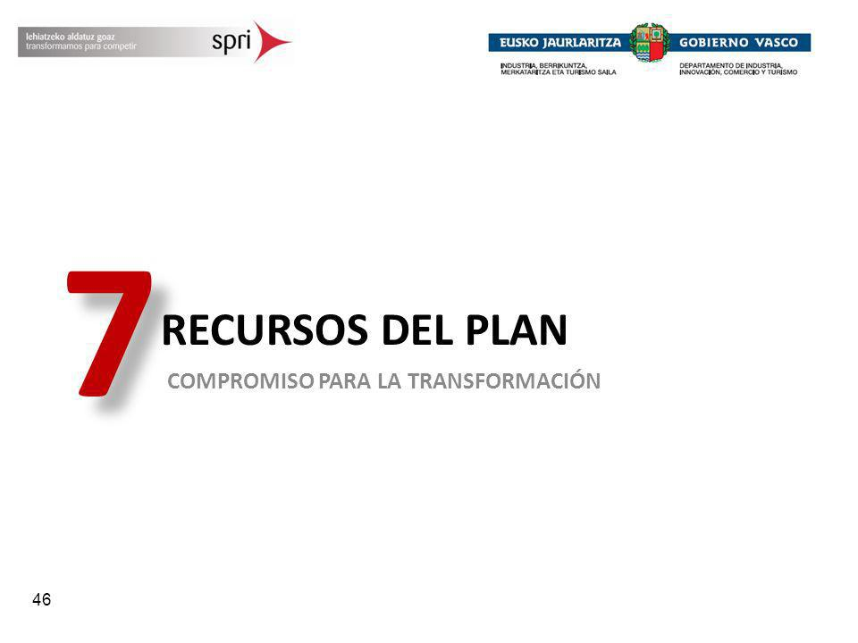 7 RECURSOS DEL PLAN COMPROMISO PARA LA TRANSFORMACIÓN