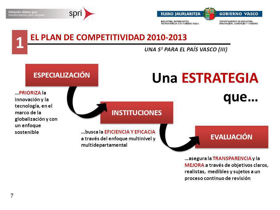 1 Una ESTRATEGIA que… EL PLAN DE COMPETITIVIDAD 2010-2013