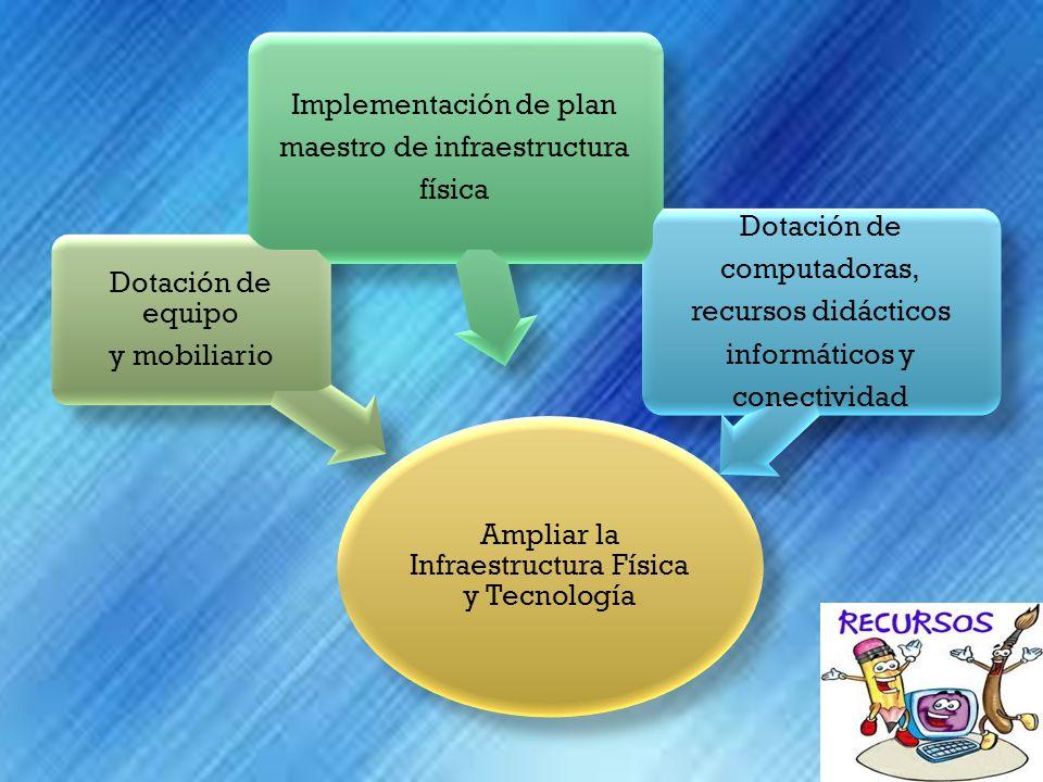 Ampliar la Infraestructura Física y Tecnología Dotación de equipo