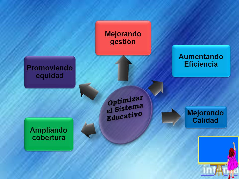 Optimizar el Sistema Educativo Aumentando Eficiencia