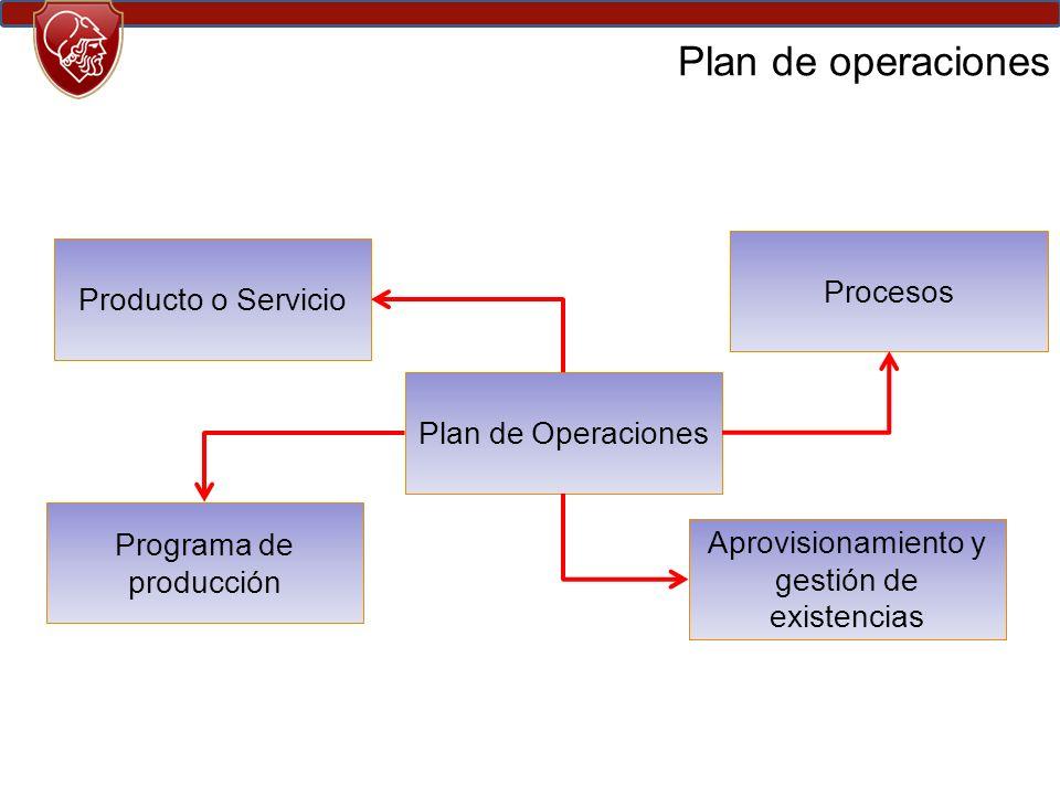 Plan de operaciones Procesos Producto o Servicio Plan de Operaciones