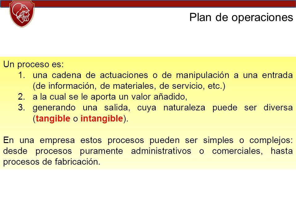 Plan de operaciones Un proceso es: