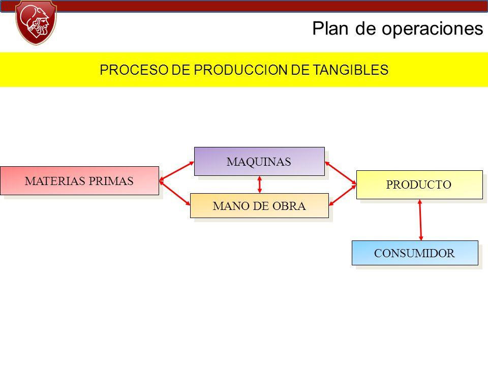 PROCESO DE PRODUCCION DE TANGIBLES