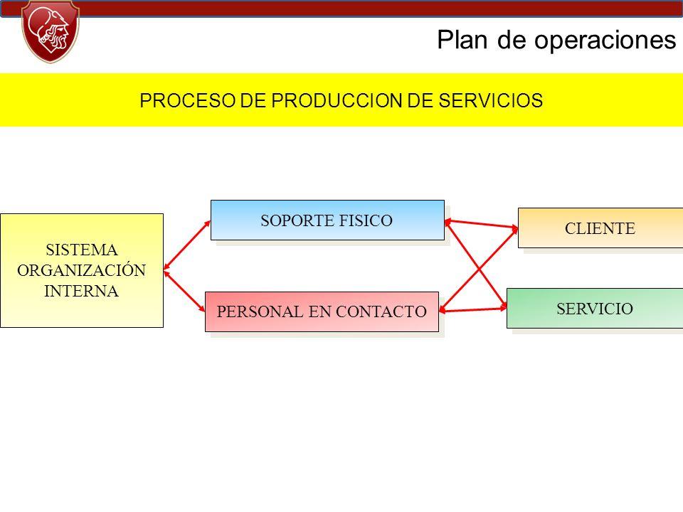 PROCESO DE PRODUCCION DE SERVICIOS
