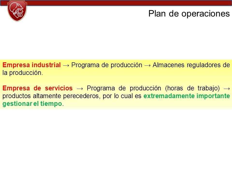 Plan de operaciones Empresa industrial → Programa de producción → Almacenes reguladores de la producción.