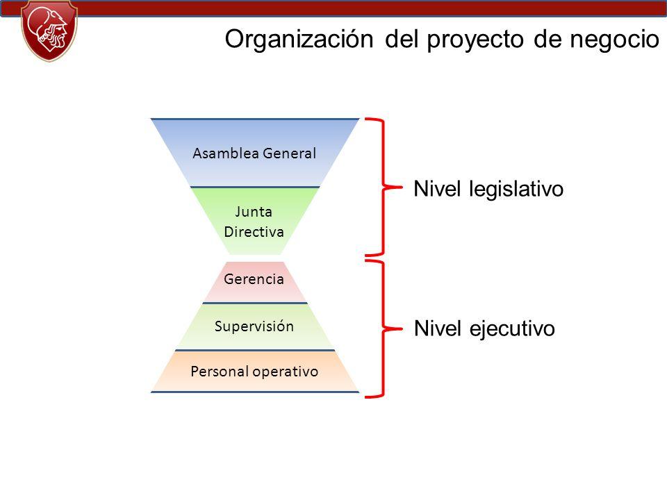 Organización del proyecto de negocio