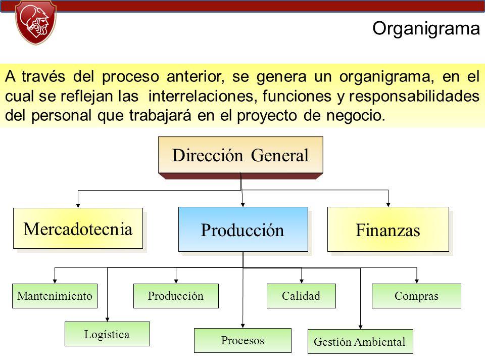 Organigrama Dirección General Mercadotecnia Producción Finanzas