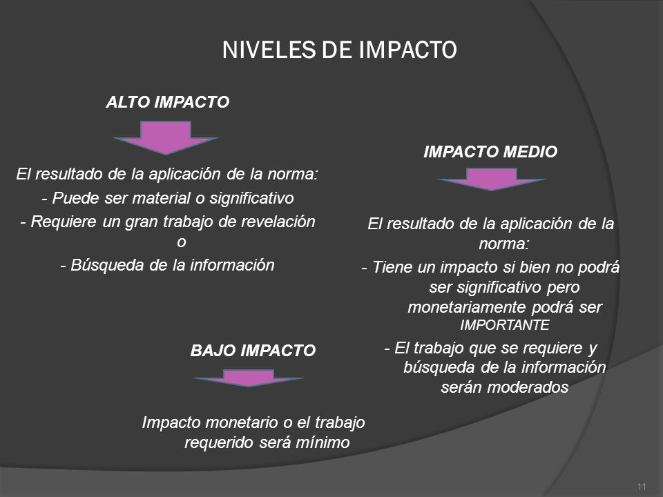 NIVELES DE IMPACTO ALTO IMPACTO