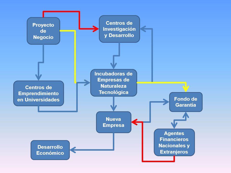 Centros de Investigación y Desarrollo Proyecto de Negocio