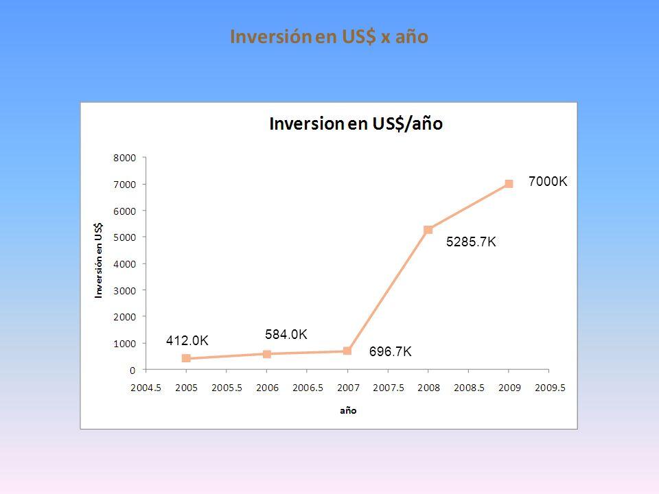 Inversión en US$ x año 7000K 5285.7K 584.0K 412.0K 696.7K 5