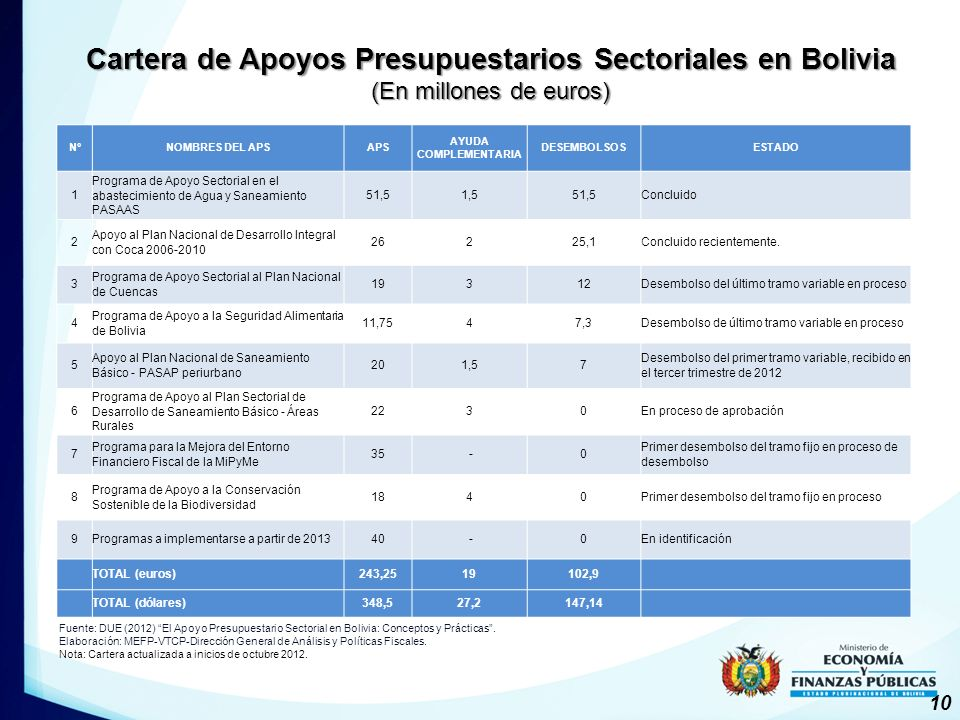 Cartera de Apoyos Presupuestarios Sectoriales en Bolivia