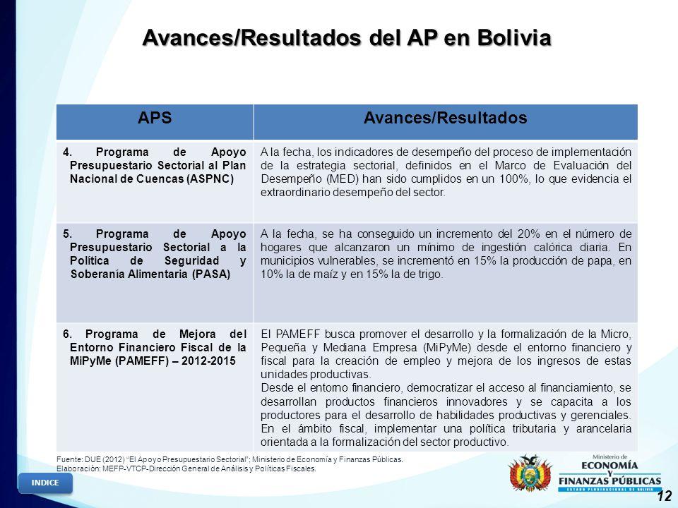 Avances/Resultados del AP en Bolivia