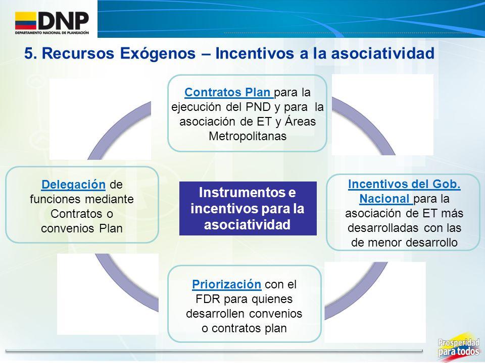 Instrumentos e incentivos para la asociatividad