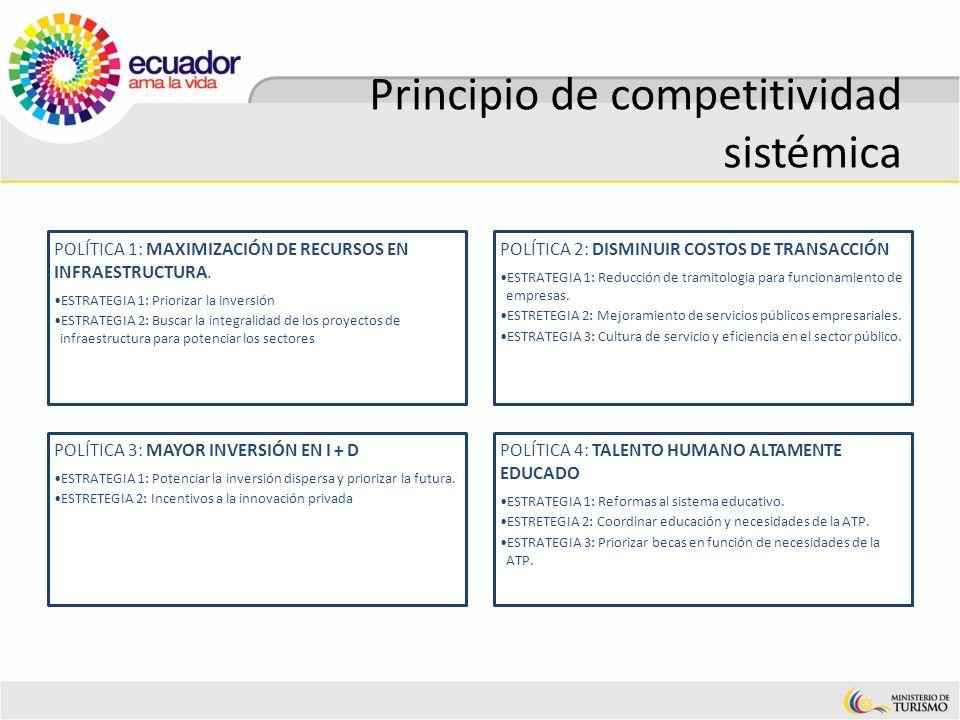 Principio de competitividad sistémica