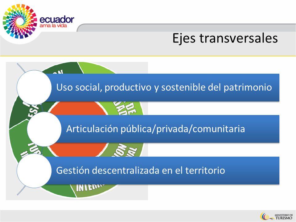 Ejes transversales Uso social, productivo y sostenible del patrimonio