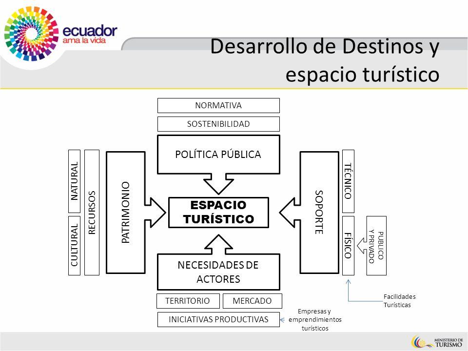 Desarrollo de Destinos y espacio turístico