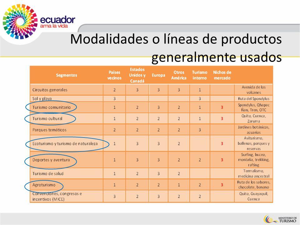 Modalidades o líneas de productos generalmente usados