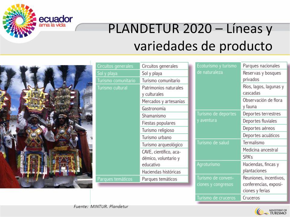 PLANDETUR 2020 – Líneas y variedades de producto