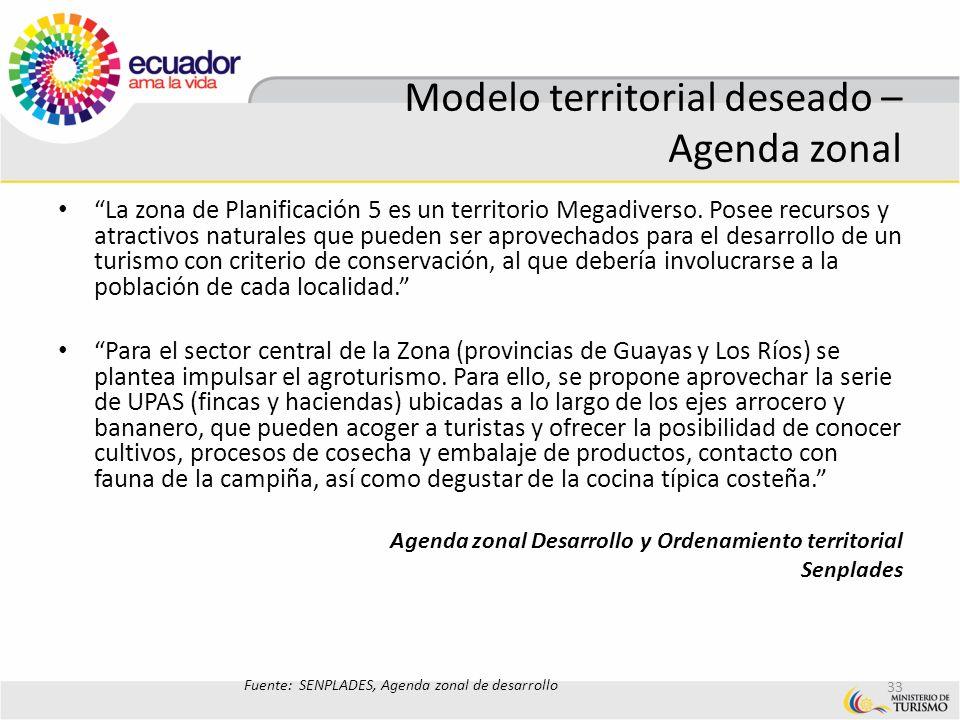 Modelo territorial deseado – Agenda zonal
