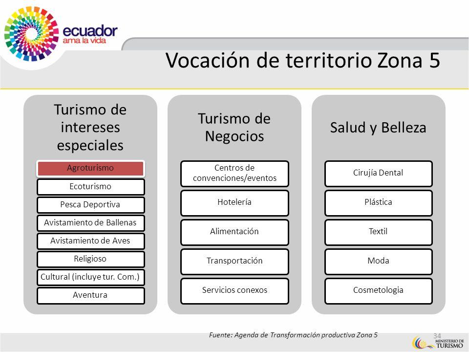 Vocación de territorio Zona 5