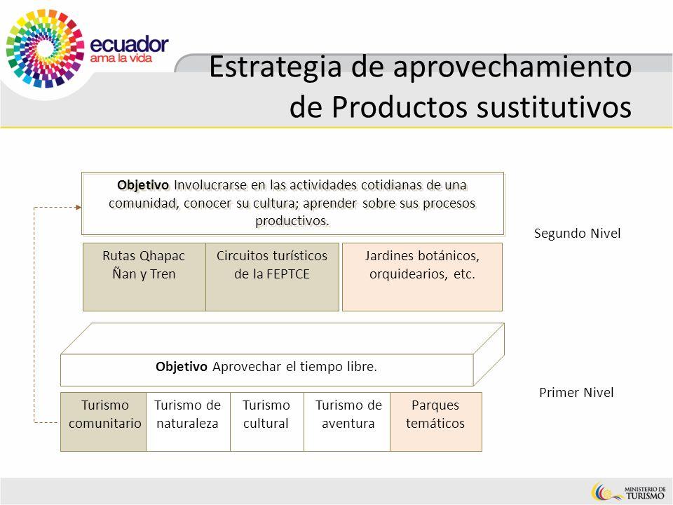 Estrategia de aprovechamiento de Productos sustitutivos