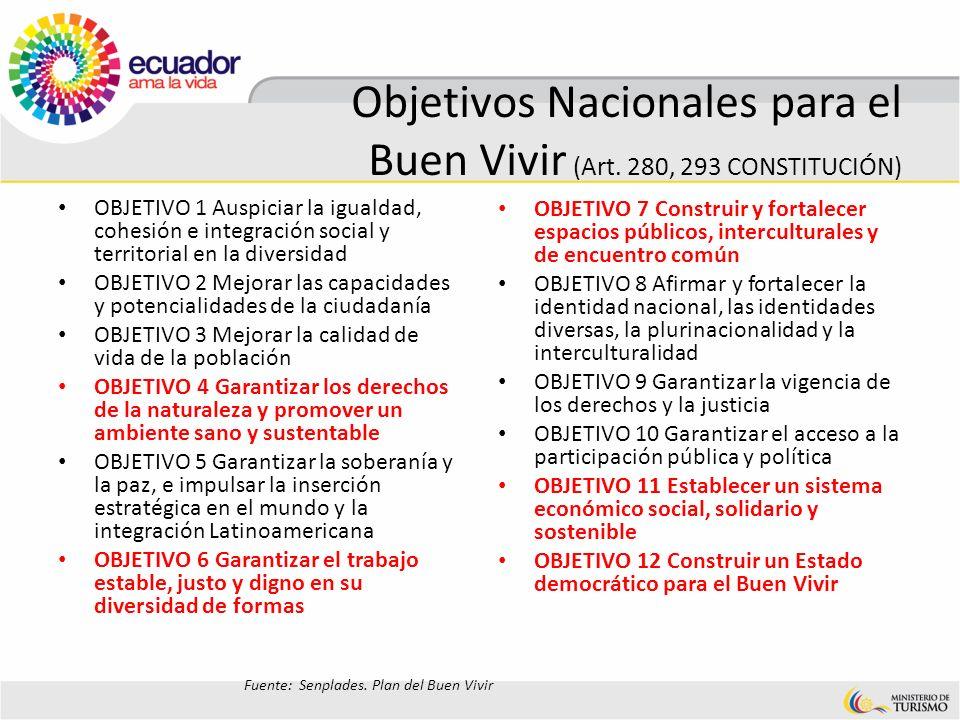 Objetivos Nacionales para el Buen Vivir (Art. 280, 293 CONSTITUCIÓN)