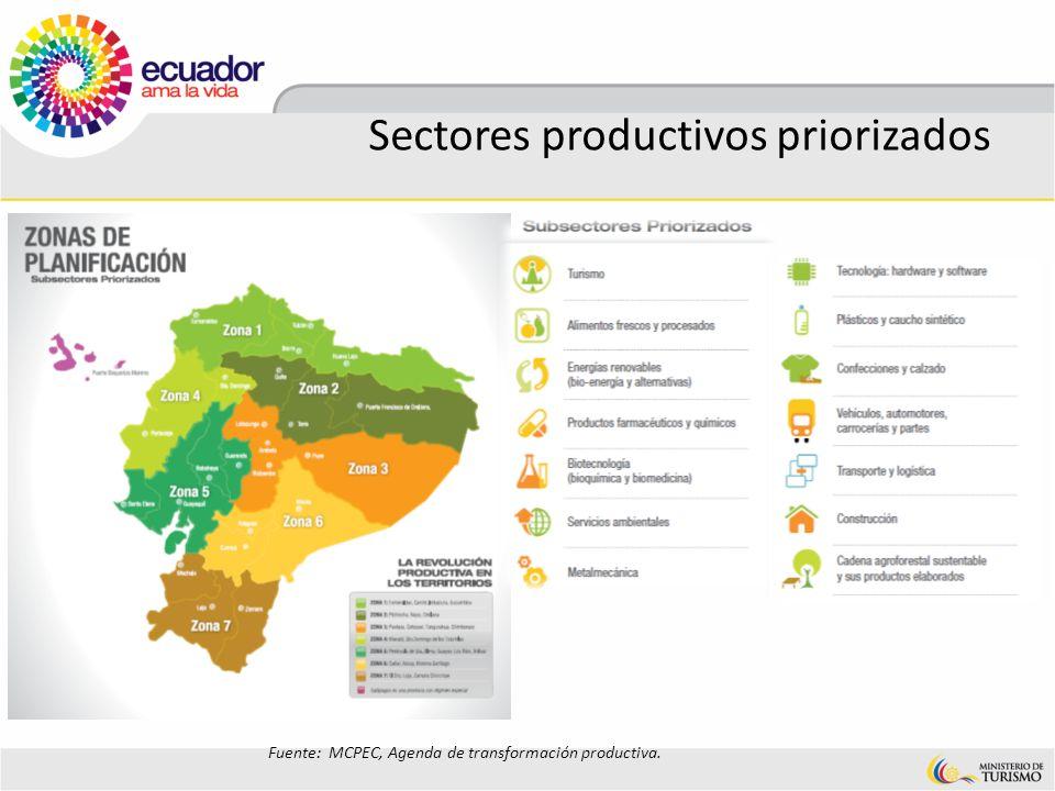 Sectores productivos priorizados