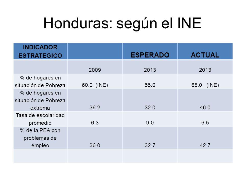 INDICADOR ESTRATEGICO