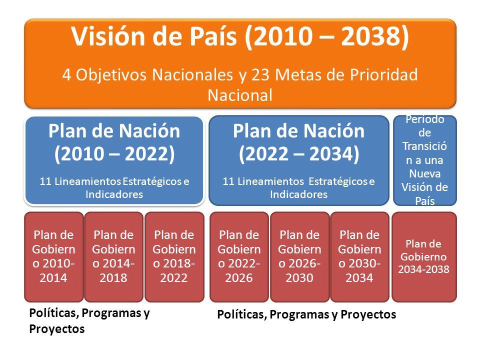 Visión de País (2010 – 2038) Plan de Nación (2010 – 2022)