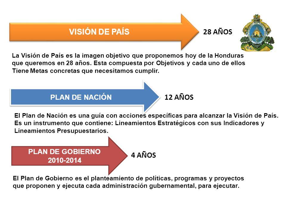VISIÓN DE PAÍS 28 AÑOS 12 AÑOS 4 AÑOS PLAN DE NACIÓN PLAN DE GOBIERNO