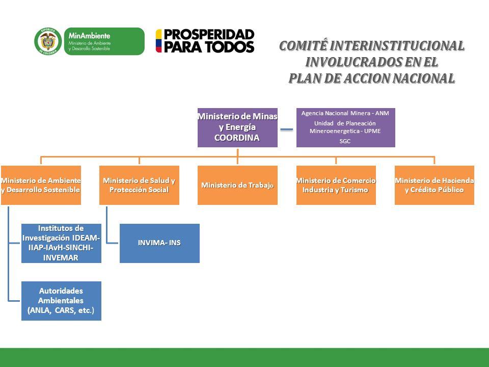COMITÉ INTERINSTITUCIONAL INVOLUCRADOS EN EL PLAN DE ACCION NACIONAL