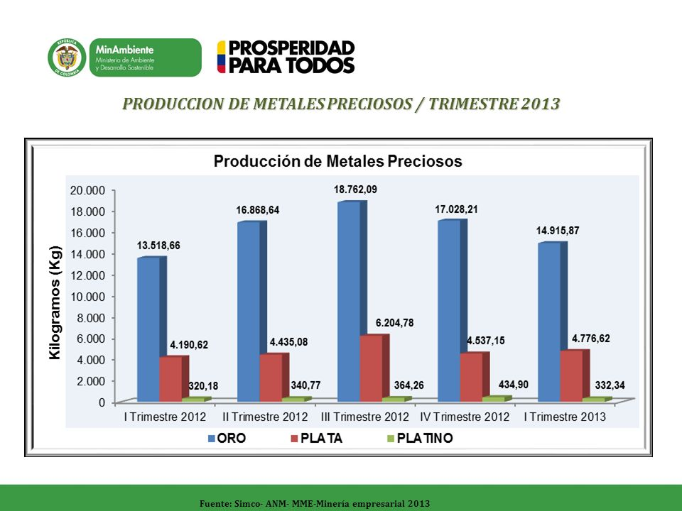 Fuente: Simco- ANM- MME-Minería empresarial 2013