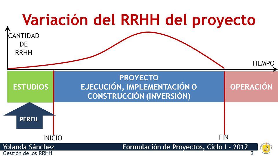 Variación del RRHH del proyecto