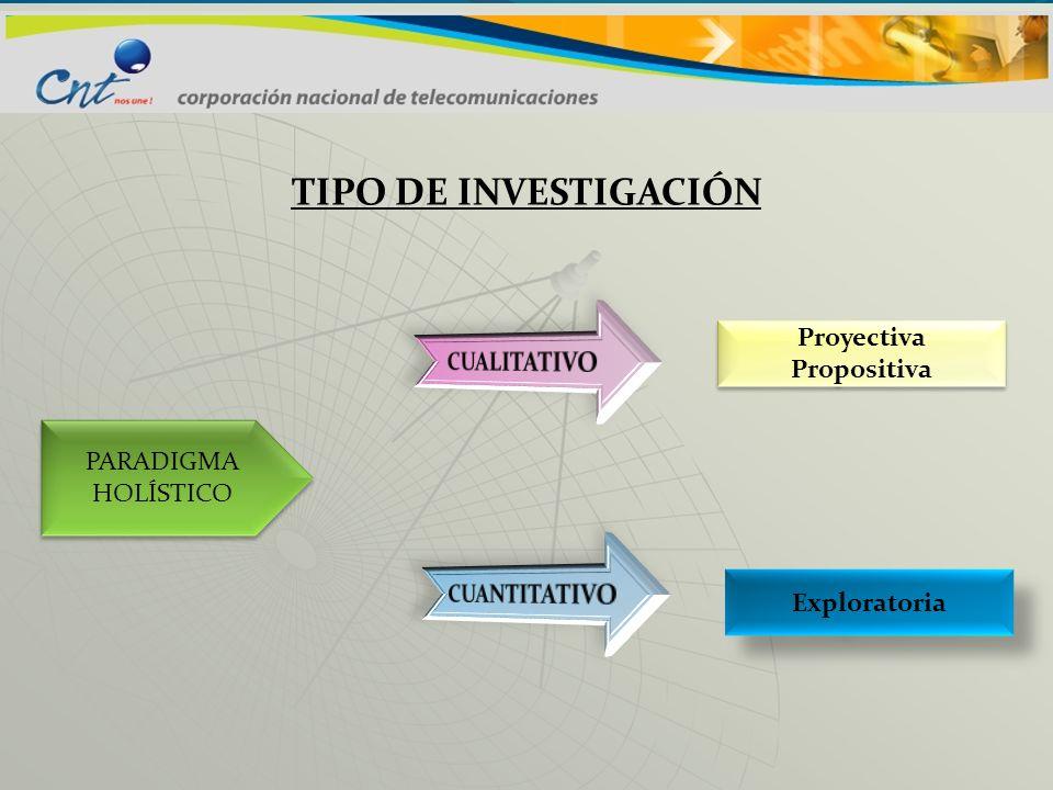 TIPO DE INVESTIGACIÓN Proyectiva CUALITATIVO Propositiva