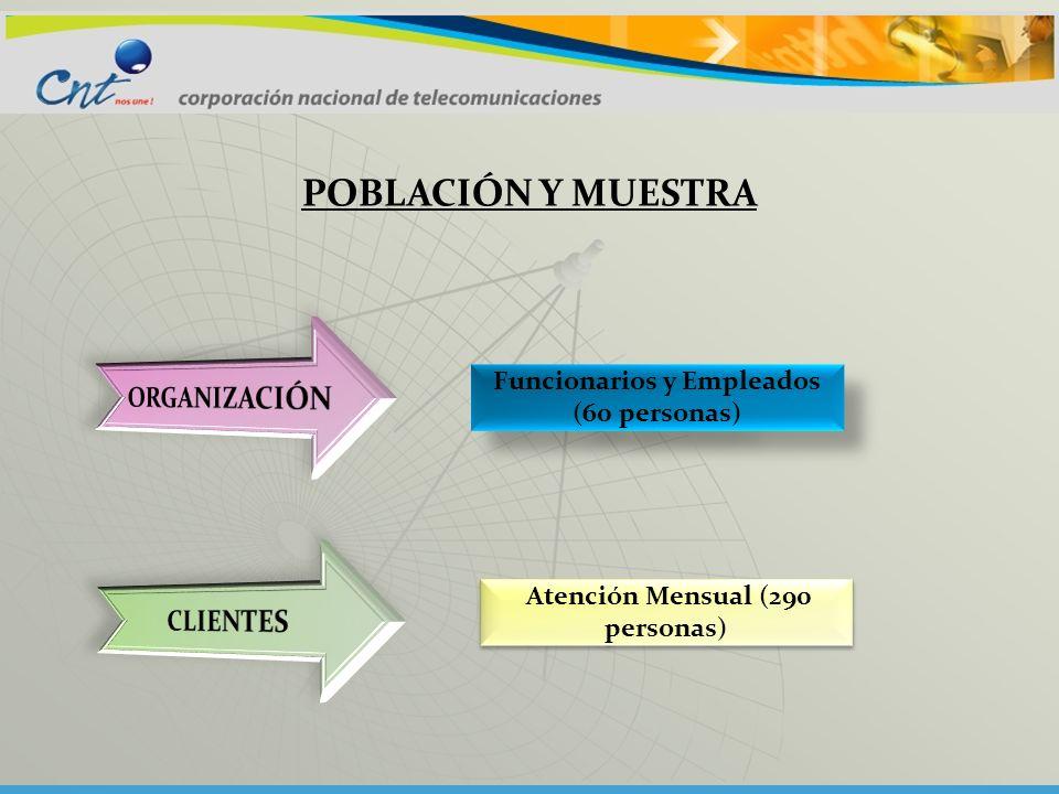 Funcionarios y Empleados (60 personas) Atención Mensual (290 personas)