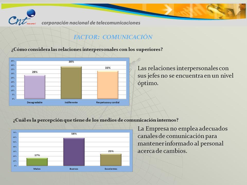 FACTOR: COMUNICACIÓN ¿Cómo considera las relaciones interpersonales con los superiores
