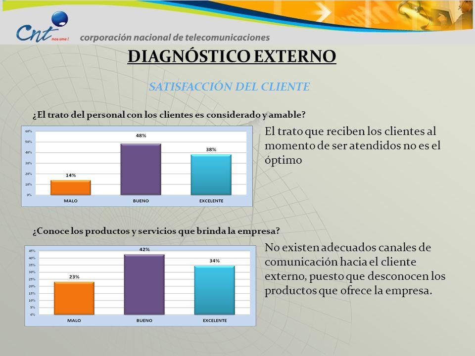 DIAGNÓSTICO EXTERNO SATISFACCIÓN DEL CLIENTE