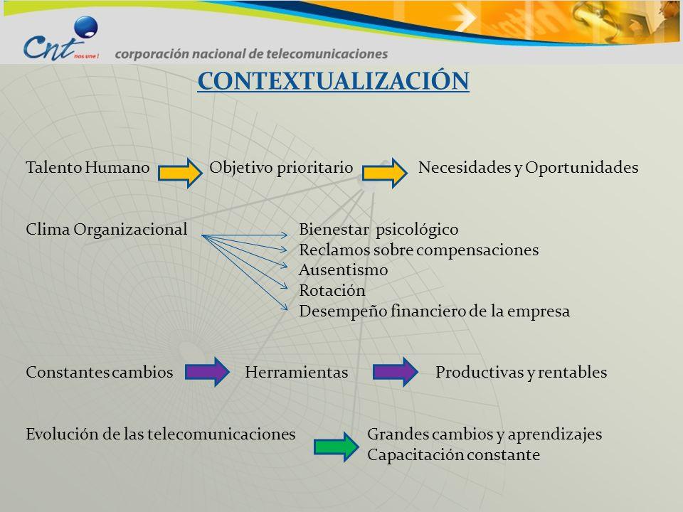 CONTEXTUALIZACIÓN Talento Humano Objetivo prioritario Necesidades y Oportunidades.