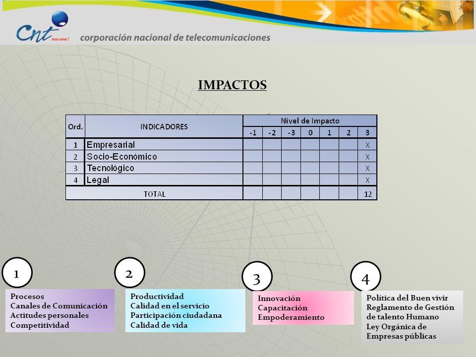 1 2 3 4 IMPACTOS Procesos Canales de Comunicación Actitudes personales