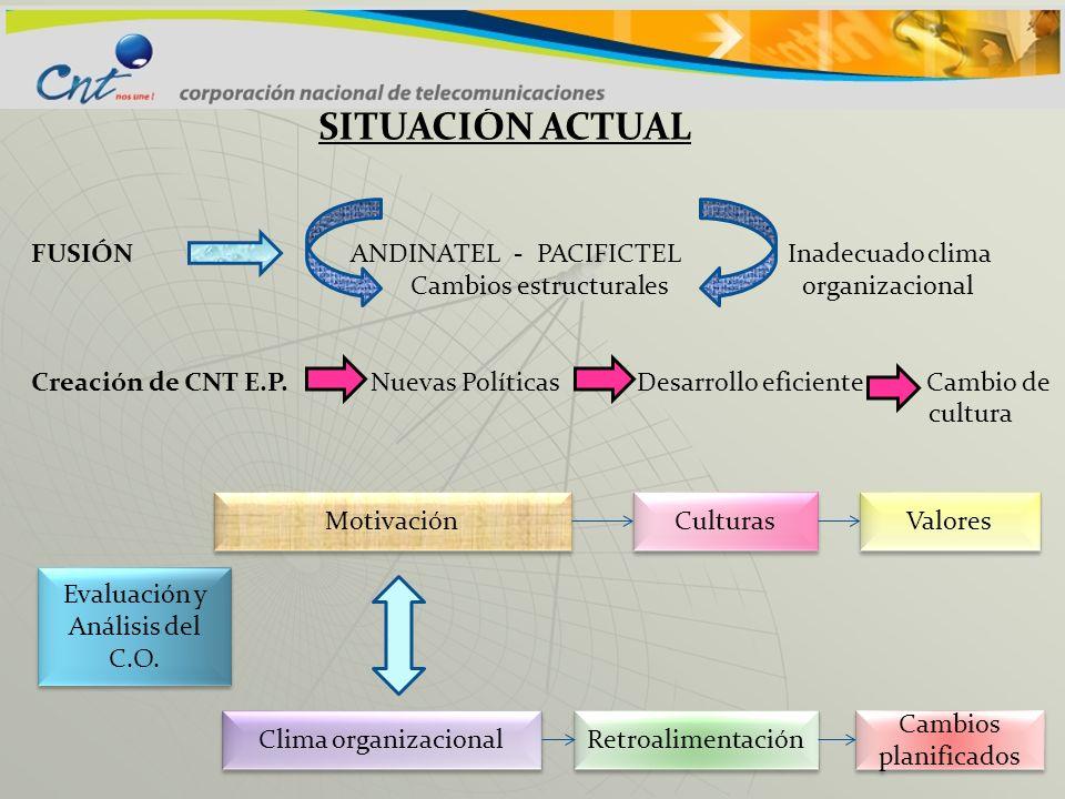 Evaluación y Análisis del C.O.