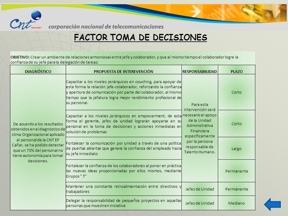 FACTOR TOMA DE DECISIONES