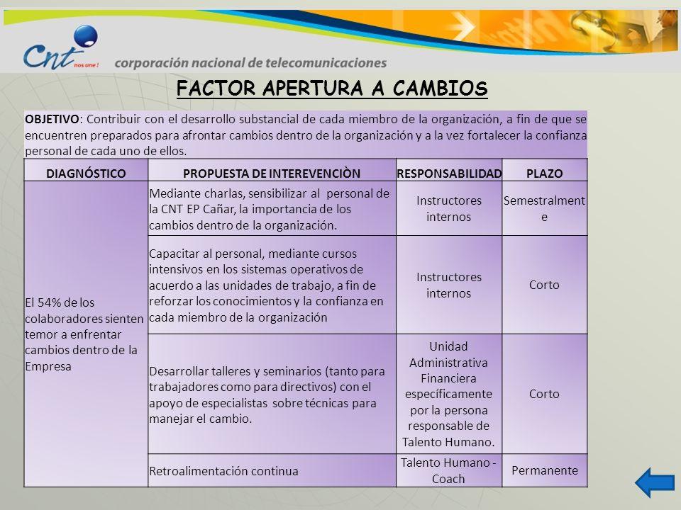 FACTOR APERTURA A CAMBIOS