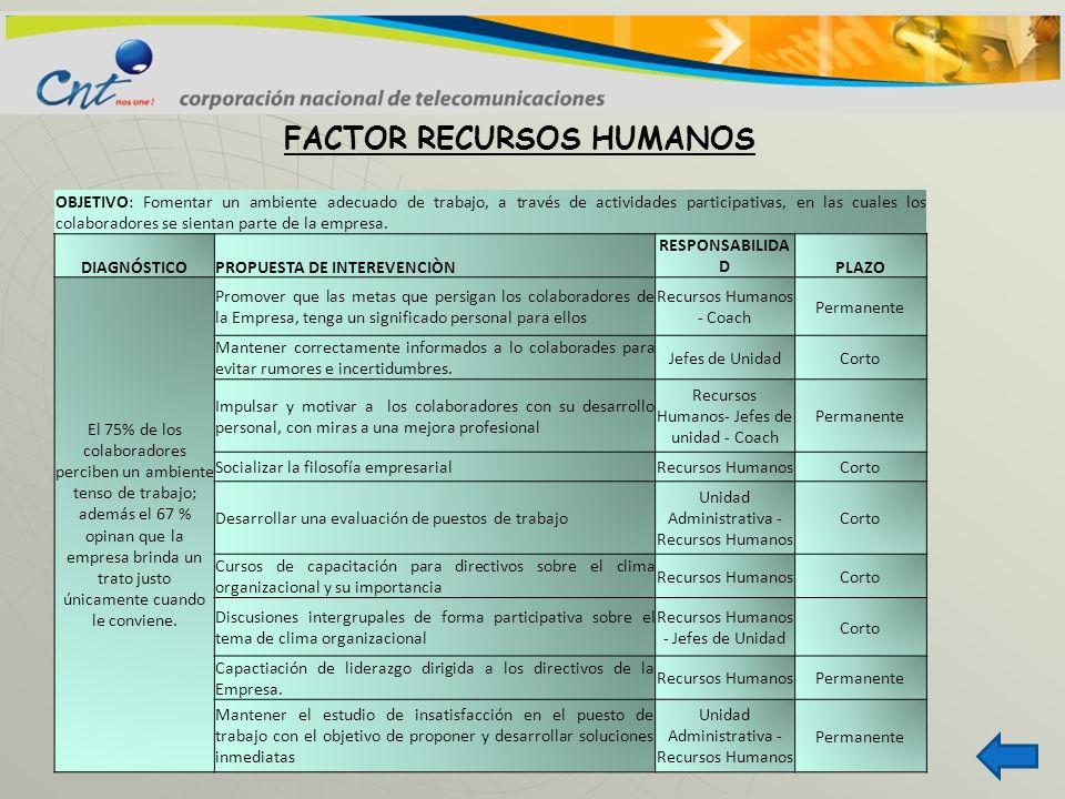 FACTOR RECURSOS HUMANOS