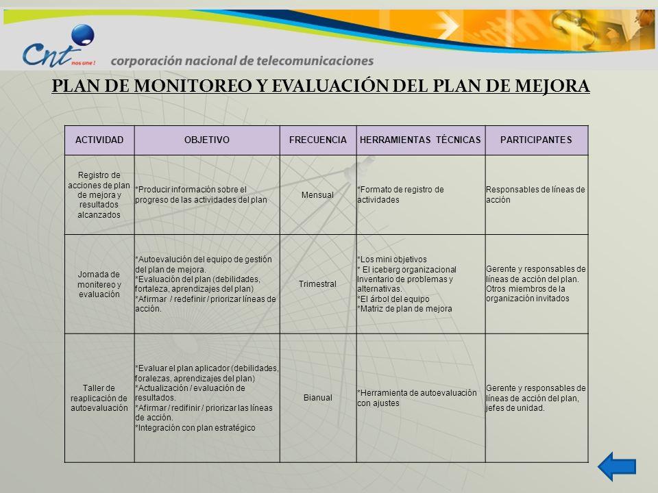 PLAN DE MONITOREO Y EVALUACIÓN DEL PLAN DE MEJORA