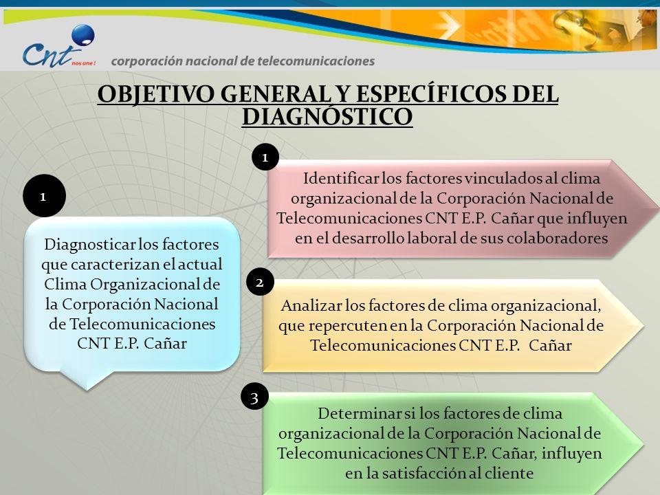 OBJETIVO GENERAL Y ESPECÍFICOS DEL DIAGNÓSTICO