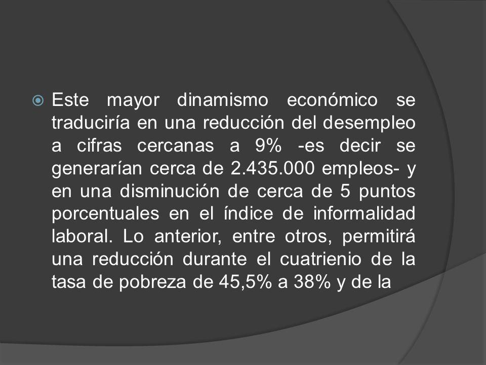 Este mayor dinamismo económico se traduciría en una reducción del desempleo a cifras cercanas a 9% -es decir se generarían cerca de 2.435.000 empleos- y en una disminución de cerca de 5 puntos porcentuales en el índice de informalidad laboral.