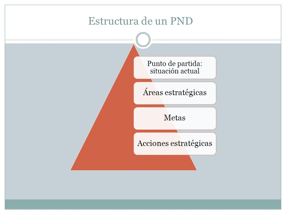 Estructura de un PND Áreas estratégicas Metas Acciones estratégicas