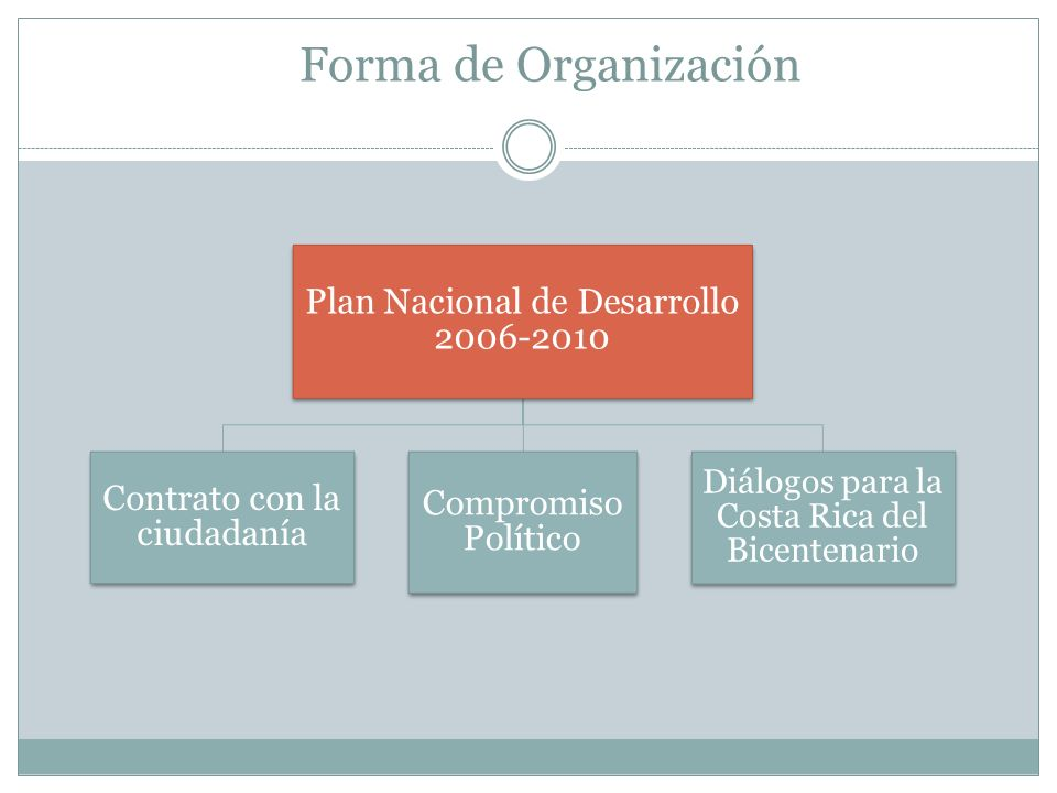 Forma de Organización Plan Nacional de Desarrollo 2006-2010